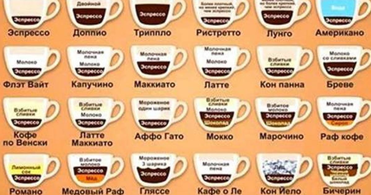 Список сортов и разновидностей кофе с объяснением разницы