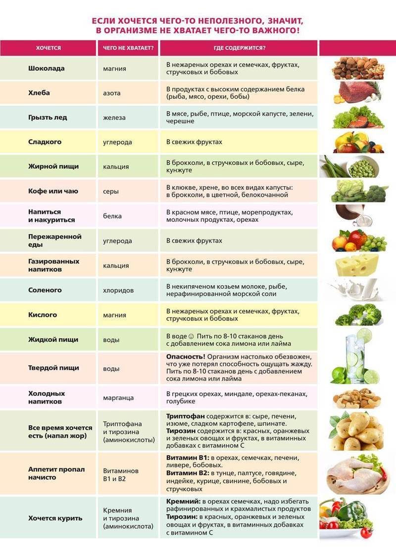 Об организме: что значит, если сильно хочется скушать какой-то продукт или блюдо